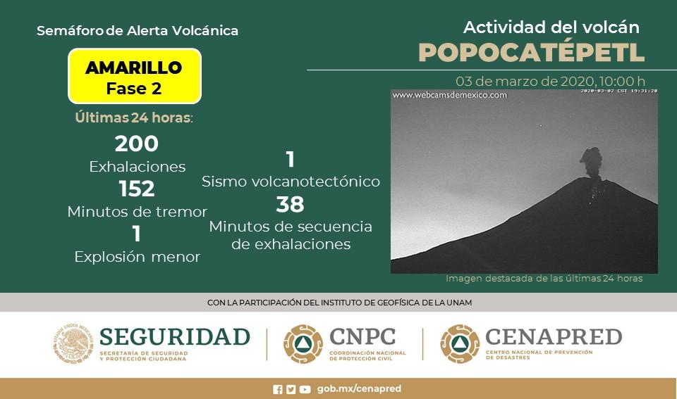 VOLCÁN POPOCATÉPETL REGISTRA 200 EXHALACIONES; SEMÁFORO CONTINÚA EN AMARILLO FASE 2
