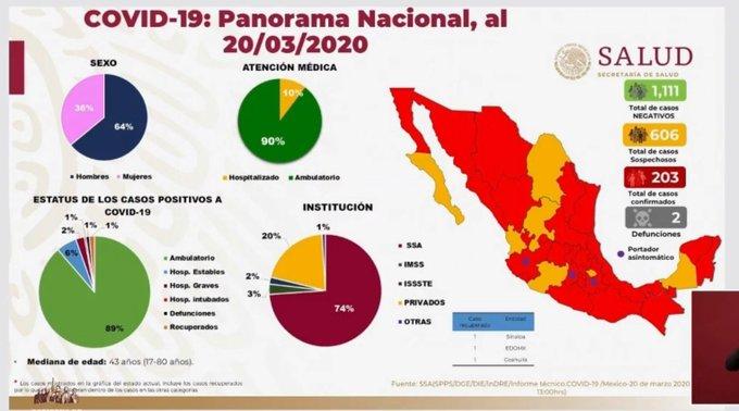HAY 203 CASOS CONFIRMADOS DE CORONAVIRUS EN MÉXICO