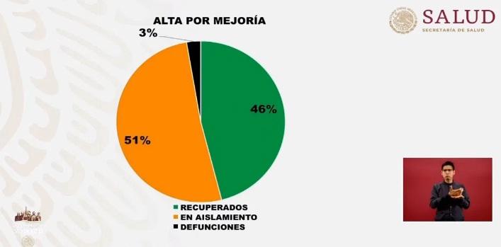 EN MÉXICO, EL 46 POR CIENTO DE LOS PACIENTES CON COVID-19 YA SE RECUPERARON
