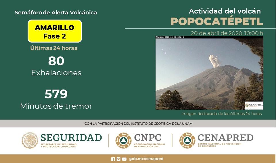 VOLCÁN POPOCATÉPETL REGISTRA 80 EXHALACIONES; SEMÁFORO CONTINÚA EN AMARILLO FASE 2
