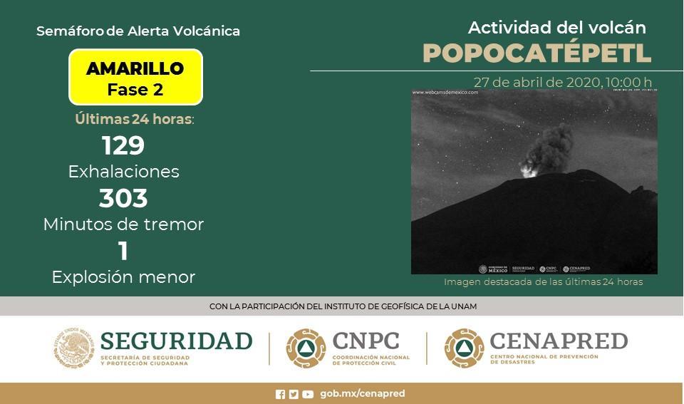 VOLCÁN POPOCATÉPETL REGISTRA 129 EXHALACIONES; CONTINÚA SEMÁFORO EN AMARILLO FASE 2