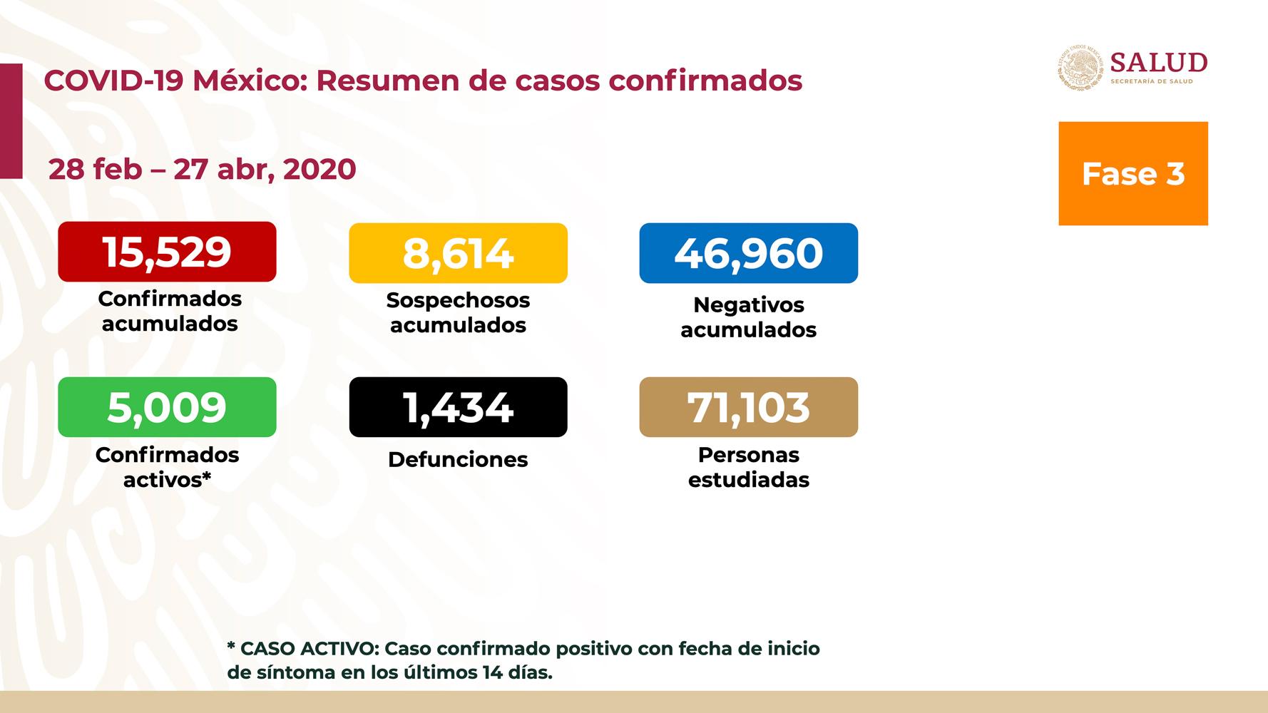 SUMAN MIL 434 DEFUNCIONES POR COVID-19 EN MÉXICO