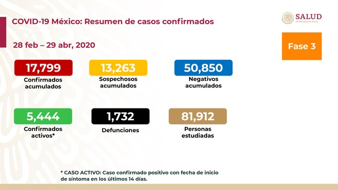 SUMAN MIL 732 DEFUNCIONES POR COVID-19 EN MÉXICO