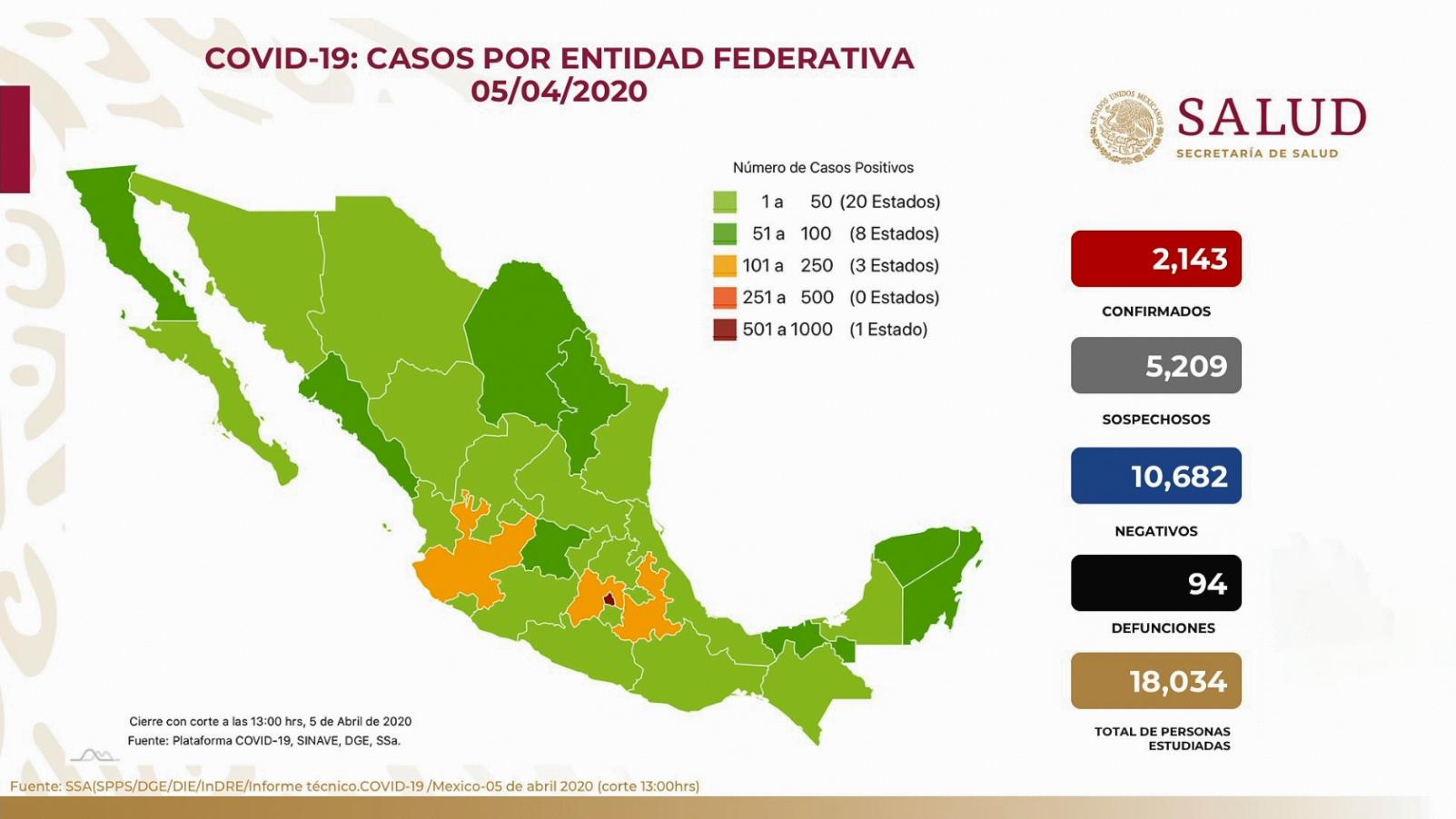 YA SUMAN 2,143 CASOS DE COVID-19 Y 94 DEFUNCIONES EN MÉXICO