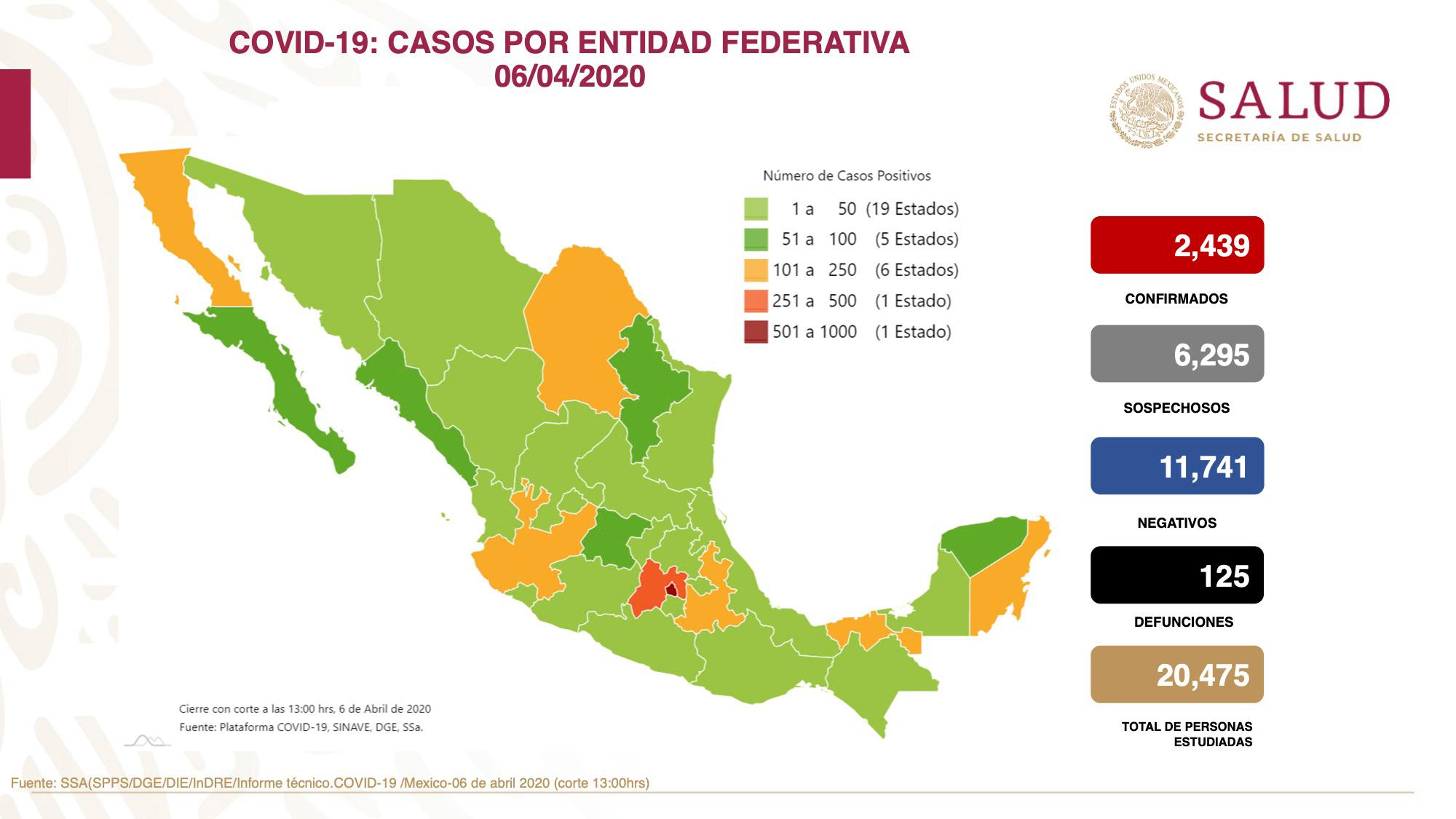 SUMAN 2,439 CASOS POSITIVOS DE COVID-19 EN MÉXICO