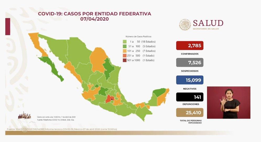 EN MÉXICO SUMAN 2 MIL 785 CASOS CONFIRMADOS Y 141 MUERTES POR COVID-19