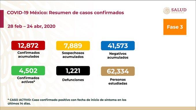 ASCIENDE A MIL 221 MUERTES POR COVID-19 Y 12 MIL 872 CASOS POSITIVOS