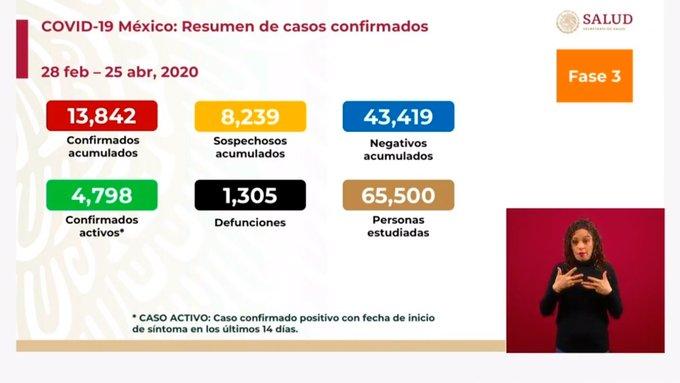 CIFRA DE MUERTES POR COVID-19 SUBE A MIL 305 EN MÉXICO; HAY 13 MIL 842 CASOS DE COVID-19
