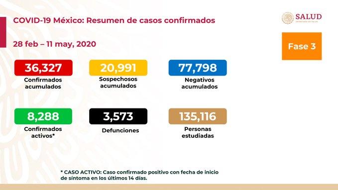 SUMAN 3 MIL 573 DEFUNCIONES POR COVID-19 EN MÉXICO