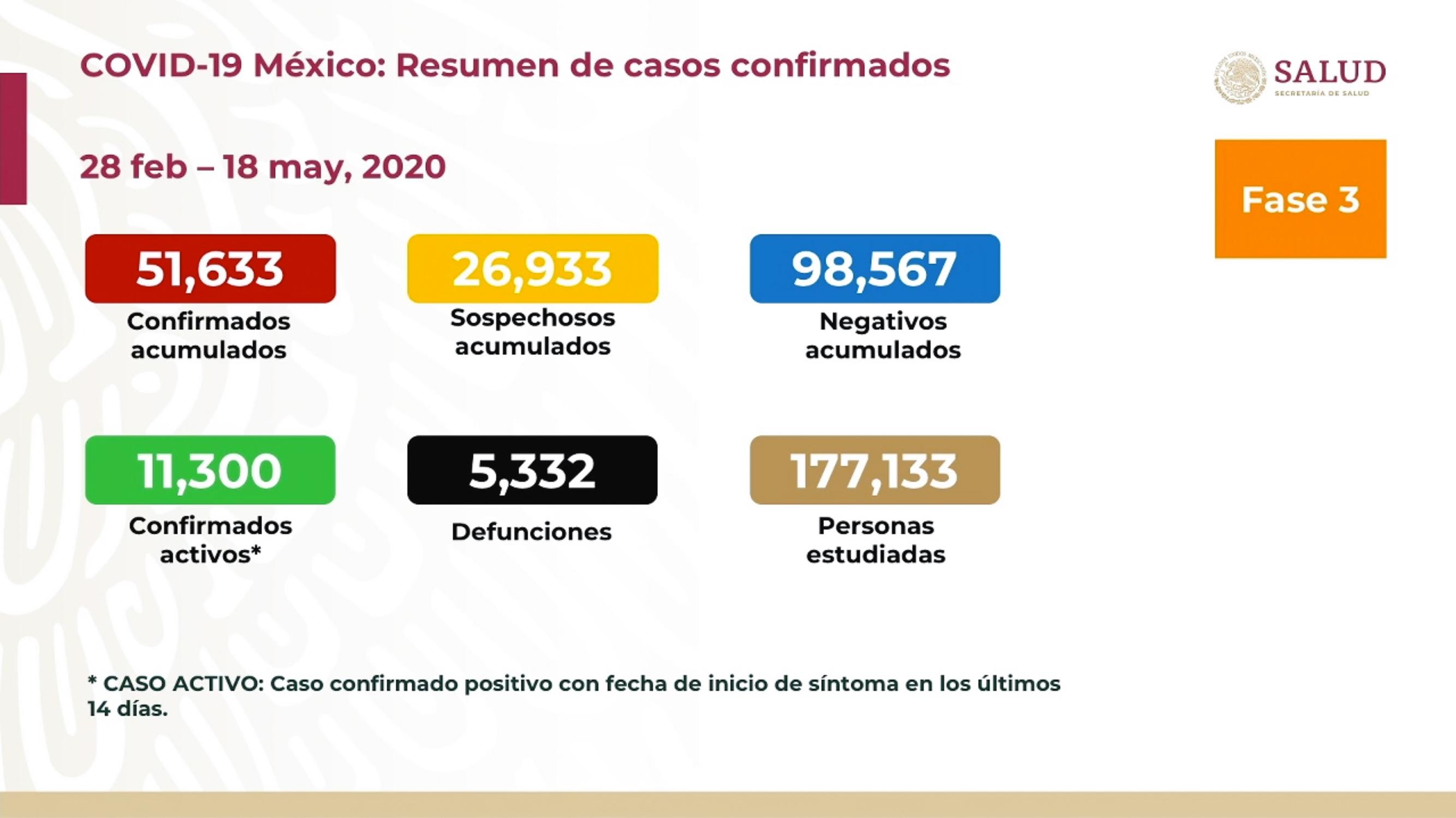 SUMAN 5 MIL 332 DEFUNCIONES POR COVID-19 EN MÉXICO
