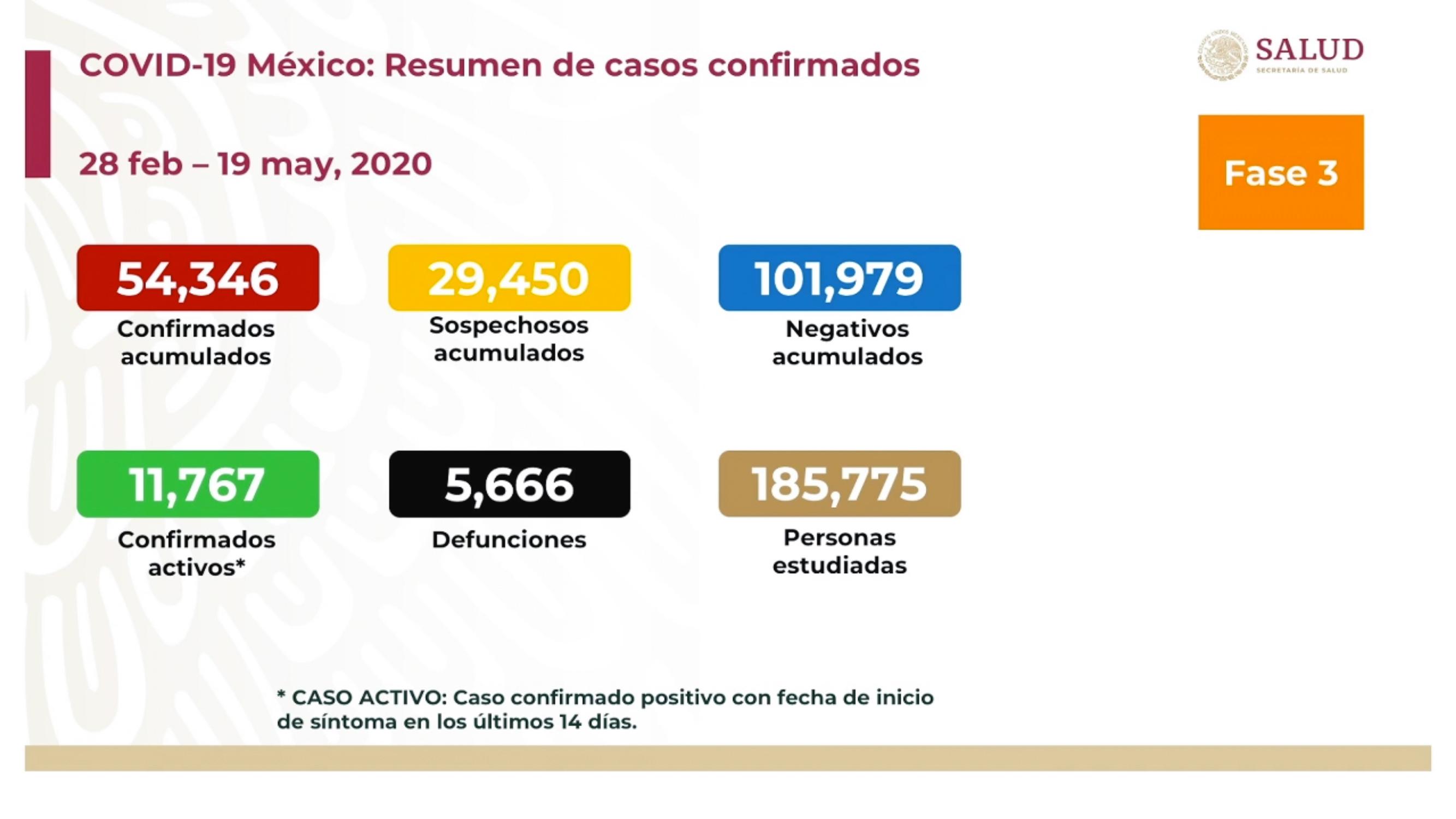 SUMAN 5 MIL 666 DEFUNCIONES POR COVID-19 EN MÉXICO