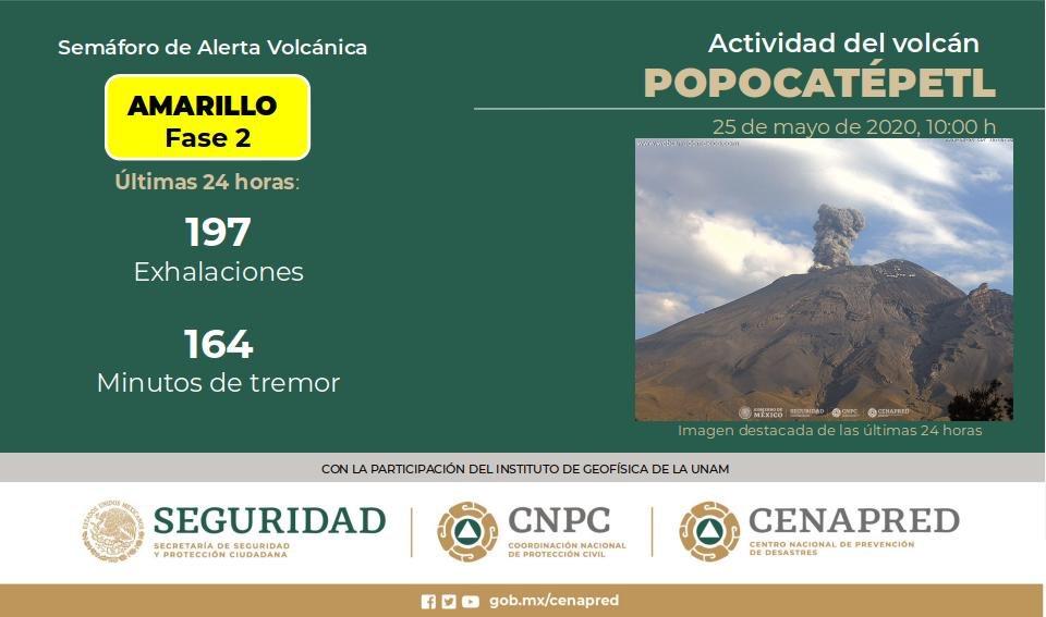 IDENTIFICAN 197 EXHALACIONES EN EL POPOCATÉPTL