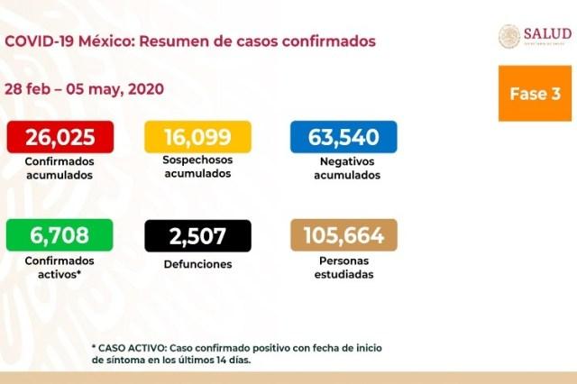 SUMAN 26 MIL 25 CASOS DE COVID-19 Y DOS MIL 507 DEFUNCIONES EN EL PAÍS.