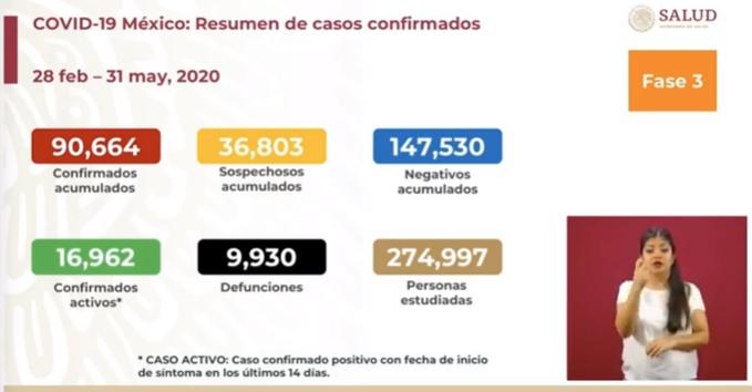 MÉXICO SUPERA LOS 90 MIL CASOS DE COVID-19; HAY 9 MIL 930 FALLECIDOS