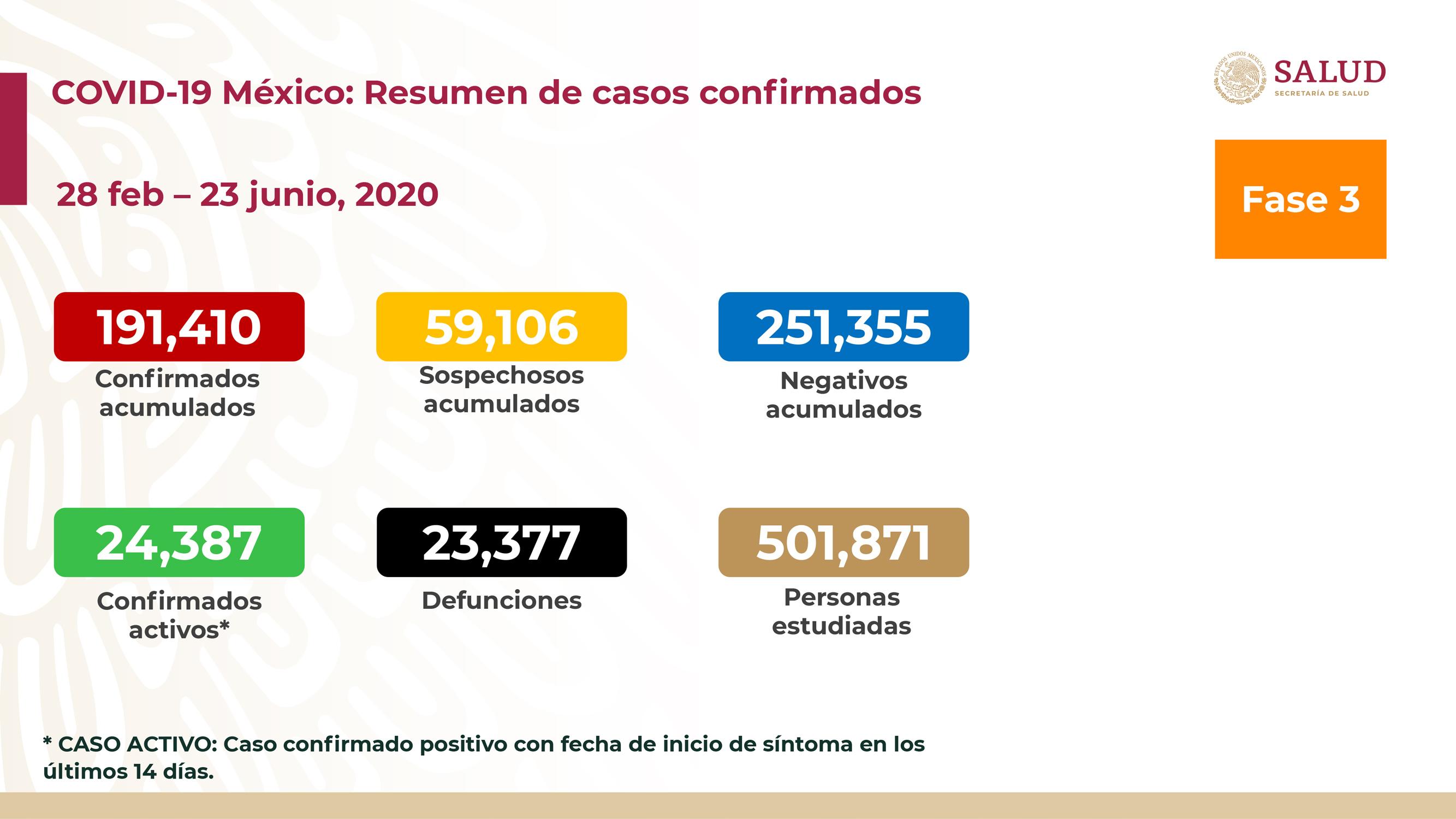 MÉXICO SUMA MÁS DE 23 MIL DEFUNCIONES POR COVID-19