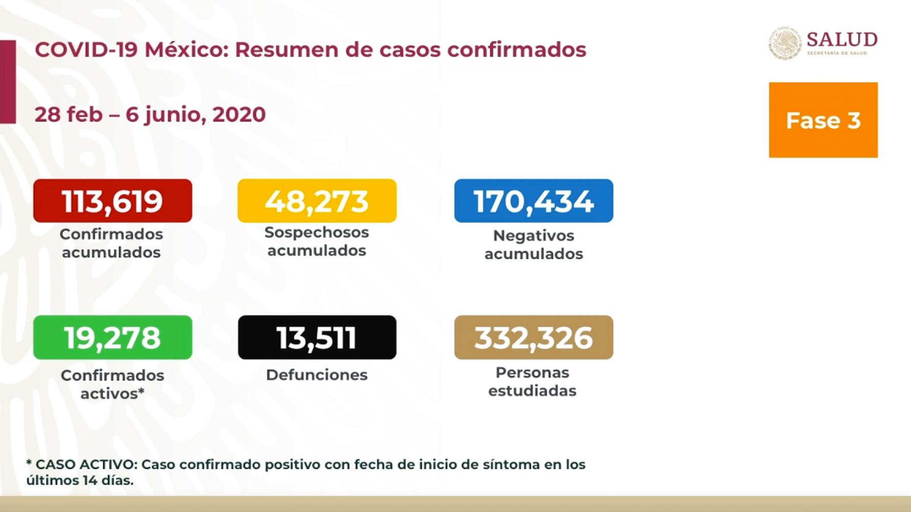 MÉXICO SUMA 13 MIL 511 MUERTES POR COVID-19 Y 113 MIL 619 CASOS POSITIVOS