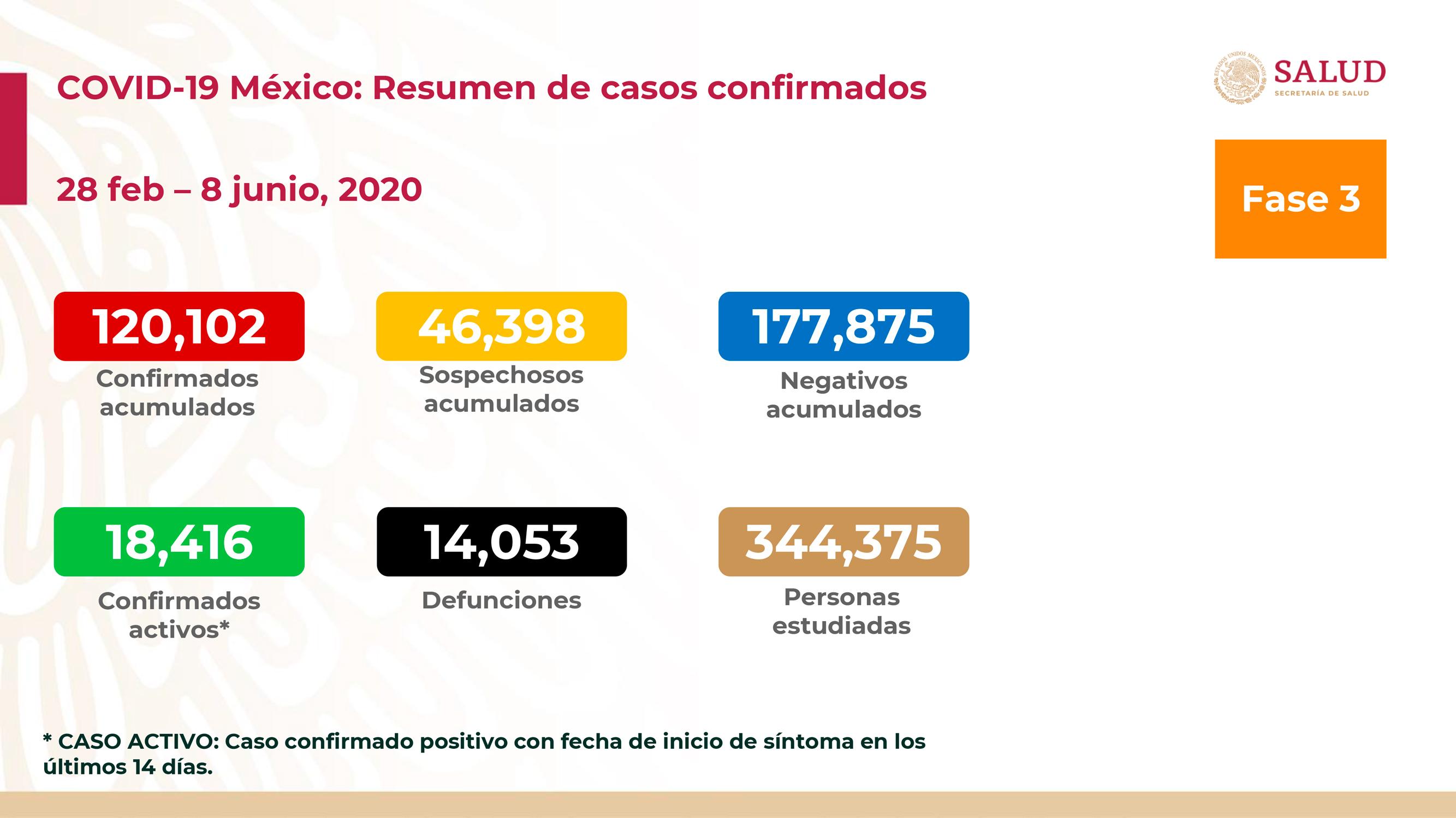 MÉXICO SUPERA LOS 120 MIL CASOS DE COVID-19; 14 MIL 053 SON LAS DEFUNIONES
