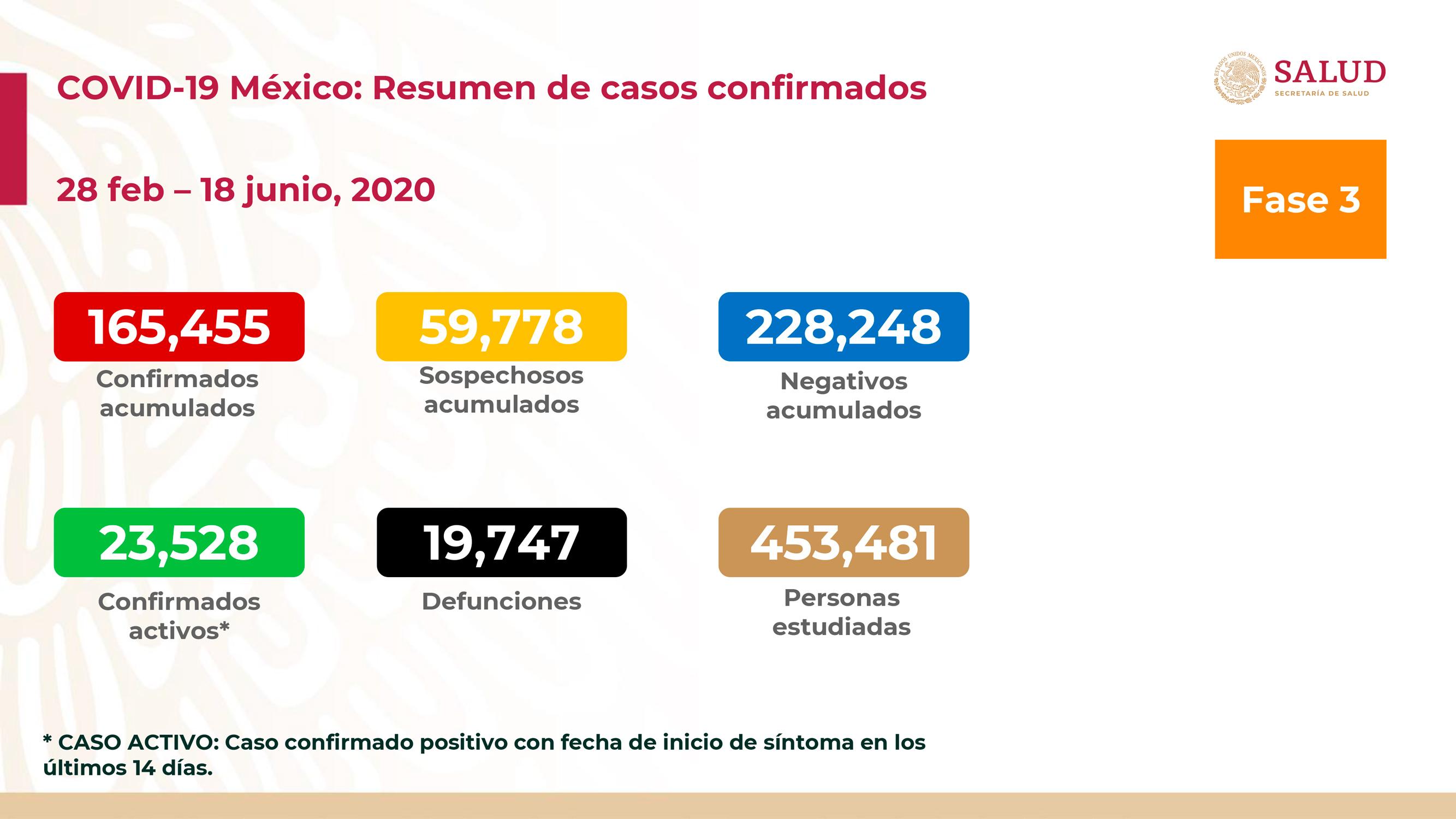SUMAN 19 MIL 747 MUERTES POR COVID-19 EN MÉXICO Y MÁS DE 165 MIL CONTAGIOS
